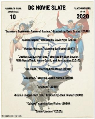 DC Movies Slate